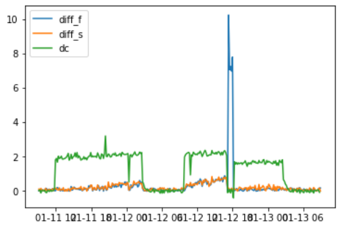 Anomaly Detection Graph n°3