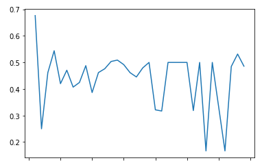 Anomaly Detection Graph n°4